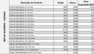 Portfólio de Ímãs – Especificações Básicas