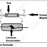 Aplicações interessantes de Ímãs de Neodímio: Sensores Magnéticos